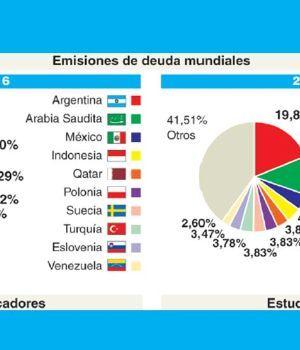 Deuda mundial emitida: 1 de cada 5 dólares es argentino