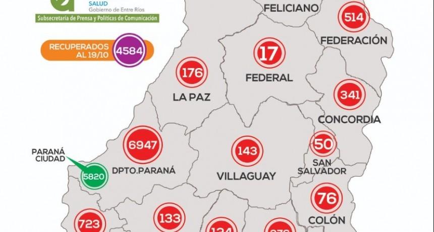 *REPORTE EPIDEMIOLÓGICO DE ENTRE RÍOS 20/10/20* - NO SE REPORTARON NUEVOS CASOS EN FEDERAL