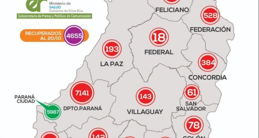 *REPORTE EPIDEMIOLÓGICO DE ENTRE RÍOS 21/10/20* - SE REPORTO UN NUEVO CASO EN FEDERAL