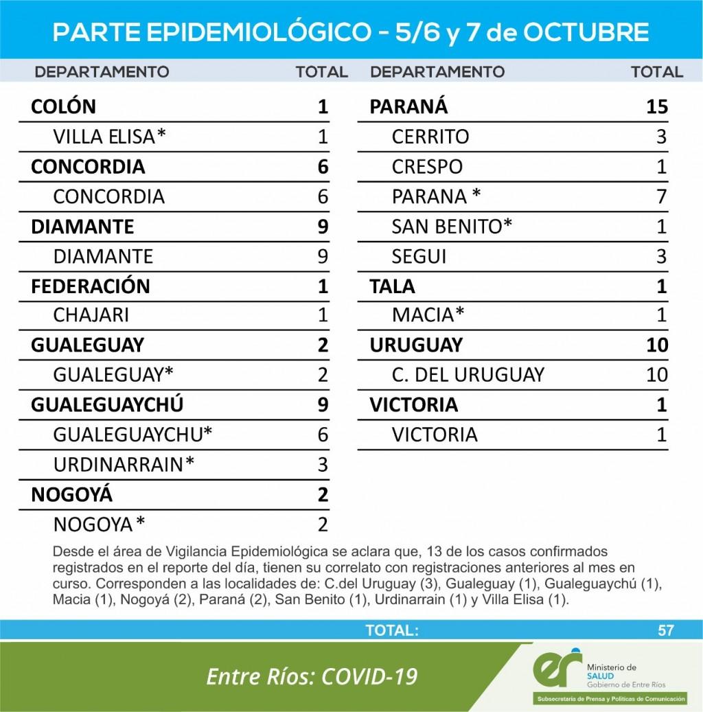 SIGUEN SIN REPORTAR CASOS DE COVID EN EL DEPARTAMENTO FEDERAL