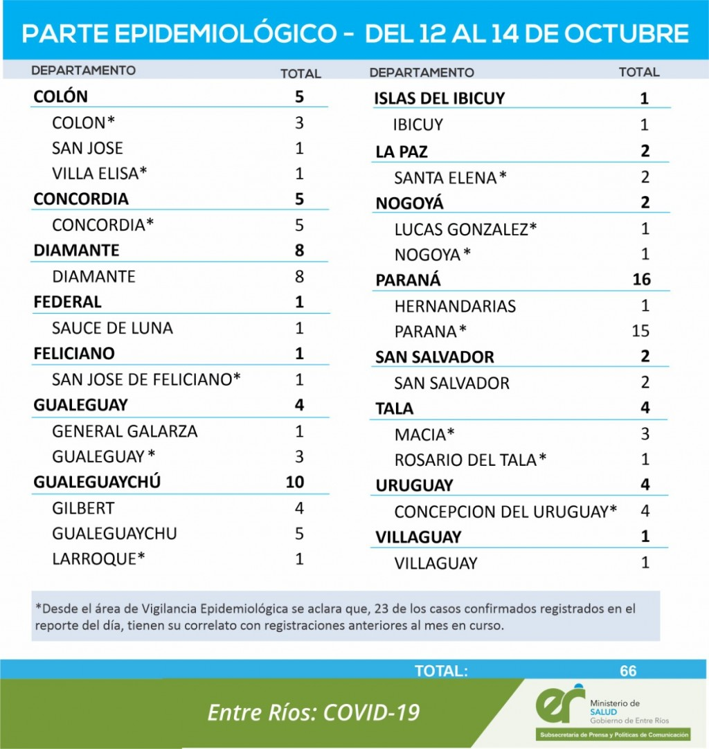 SE REPORTO UN CASO DE COVID EN SAUCE DE LUNA - TOTALES 1681 EN EL DEPARTAMENTO  Y 1273 EN LA CIUDAD