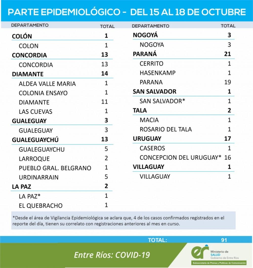 NO SE REGISSTRARON NUEVOS CASOS DE COVID EN EL DEPARTAMENTO, EN LOS ULTIMOS DIAS