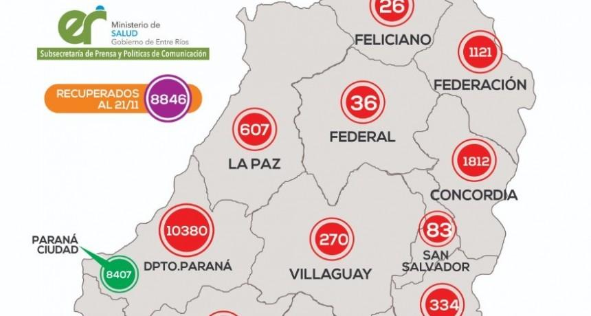 *REPORTE EPIDEMIOLÓGICO DE ENTRE RIOS 22/11/20* -NO SE CONOCIERON NUEVOS CASOS EN FEDERAL-