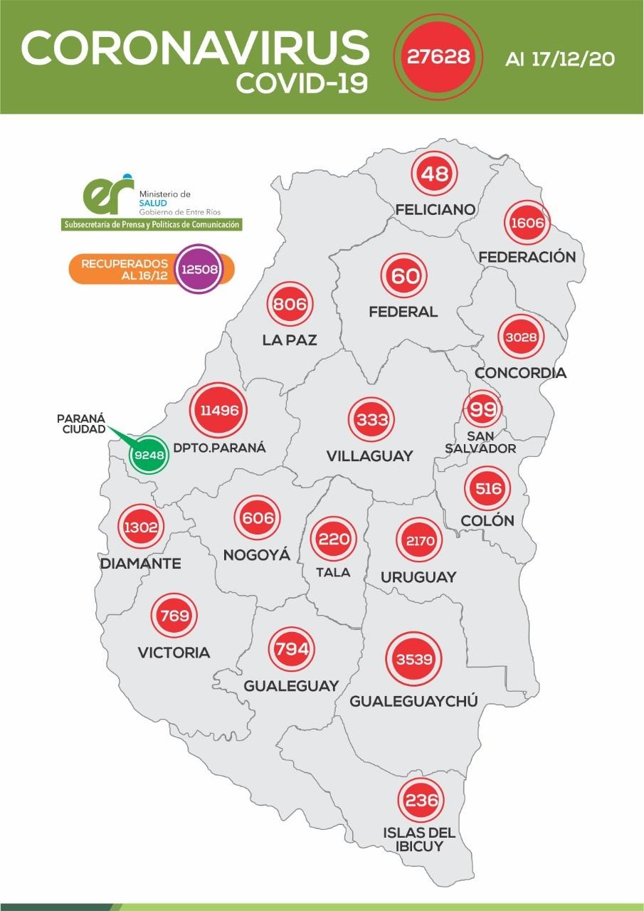 *REPORTE EPIDEMIOLÓGICO DE ENTRE RIOS 17/12/20 - TRES CASOS MAS EN FEDERAL, SE INTENSIFICAN LOS CONTAGIOS