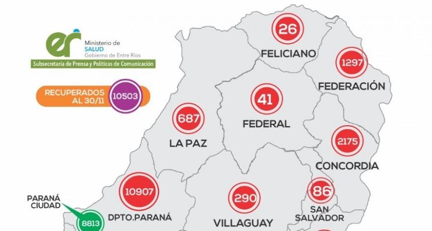 REPORTE EPIDEMIOLÓGICO DE ENTRE RÍOS 01/12/20 - UN NUEVO CASO EN FEDERAL -